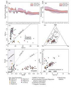 Características geoquímicas de las rocas volcánicas analizadas.