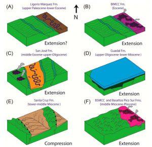 Reconstrucción paleogeográfica de los diferentes paleoambientes cenozoicos.