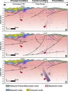 Sección estructural que muestra los principales rasgos tectónicos y los hipocentros de los sismos.
