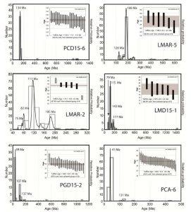 Datos geocronológicos obtenidos en el presente estudio.
