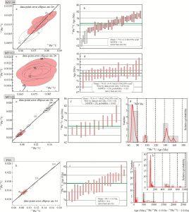 Datos isotópicos U-Pb del plutón y de las andesitas.