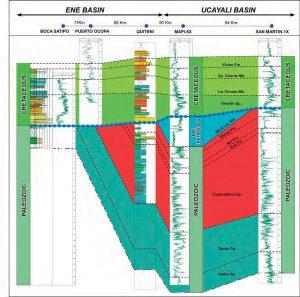 Correlación estratigráfica este-oeste entre Cmisea y la cuenca del Ene.