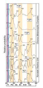 Comparación de las edades obtenidas en el Nunatak Viedma con las del Complejo Metamórfico Chonos.