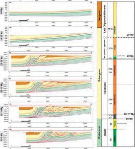 Modelo estructural utilizado para constreír los tiempos de deformación y el sistema petrolero.