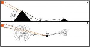 Esquema conceptual utilizado para realizar los análisis.