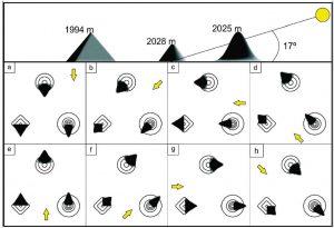 El panel superior muestra una vista perspectiva de la topografíaen relación al valor de elevación solar y su altura. Los inferiores muestran una secuencia simulando la rotación del sol.