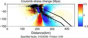 Sección tranversal de la zona de subducción mostrando los cambios en la tensión estática de Coulomb asociados al terremoto de Chiapas.