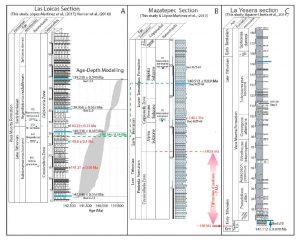 Secciones estratigráficas estudiadas en la Sierra Madre Oriental de México y en la cuenca neuquina de Argentina.
