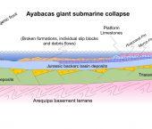 Las cuencas petroleras y su potencial de hidrocarburos de los Andes de Perú y Bolivia