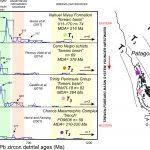 Revisión de la evolución tectónica de las cuencas paleozoicas-triásicas de Patagonia
