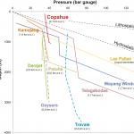 Modelo estratificado del reservorio geotérmico Copahue