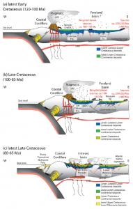 Secciones esquemáticas de Chile central y Argentina ilustrando las características paleogeográficas a lo largo del Cretácico